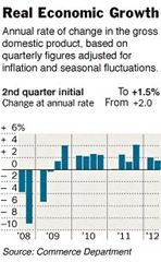GDP-Q2-2012